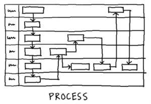 procesy w firmie
